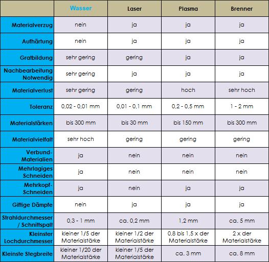 Alle Schneidverfahren im tabellarischen Vergleich
